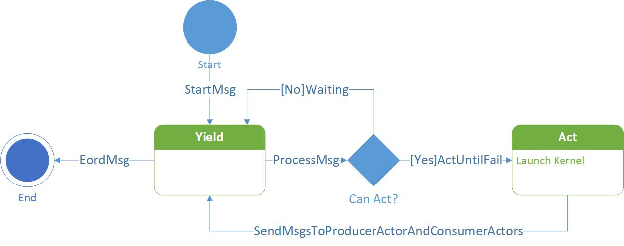actor state machine