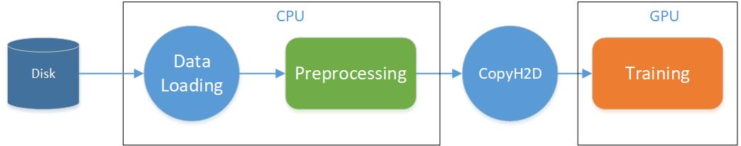 preprocess pipeline