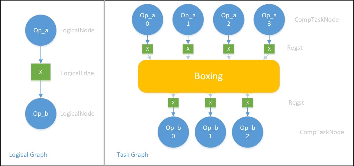 logical node to task node