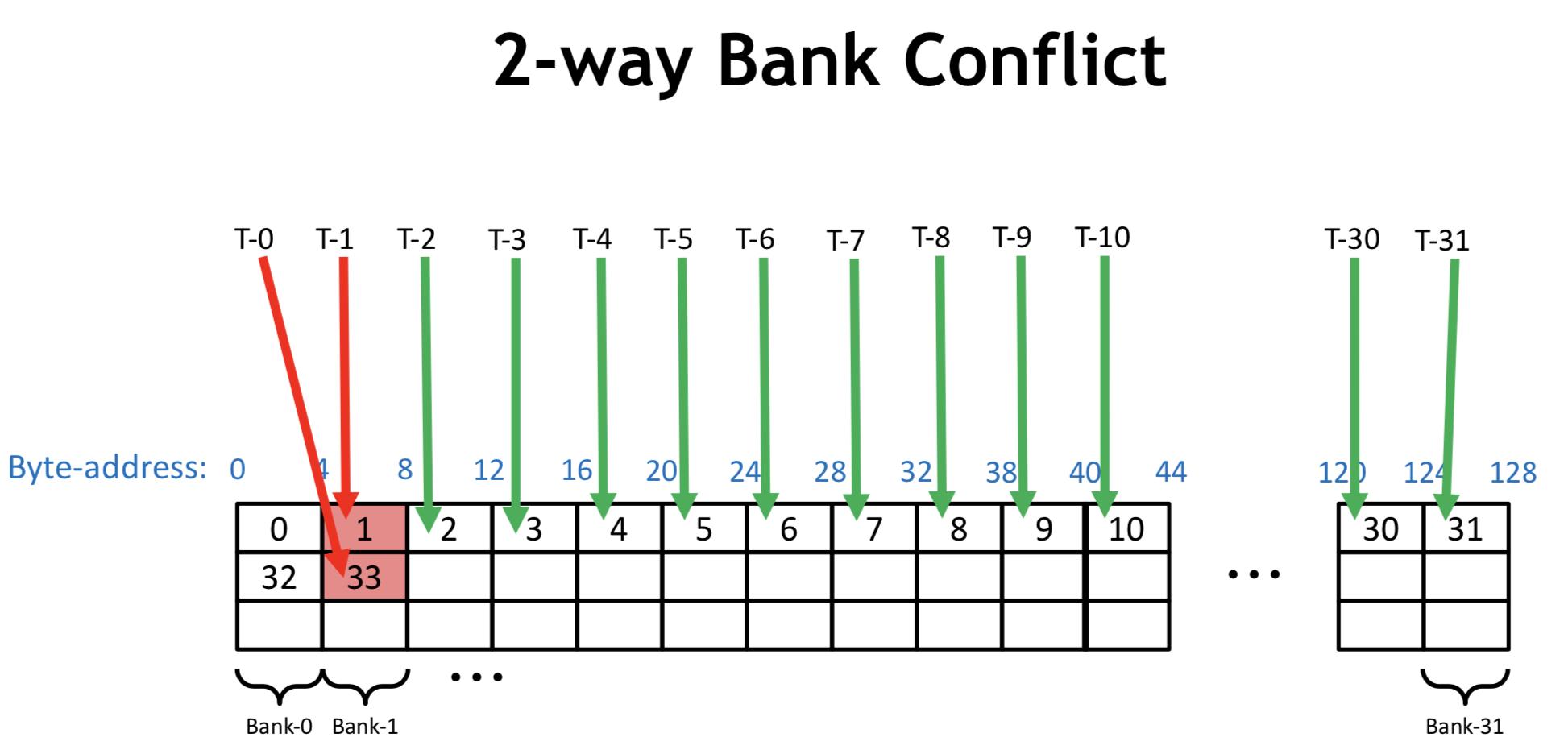 2 way conflicts