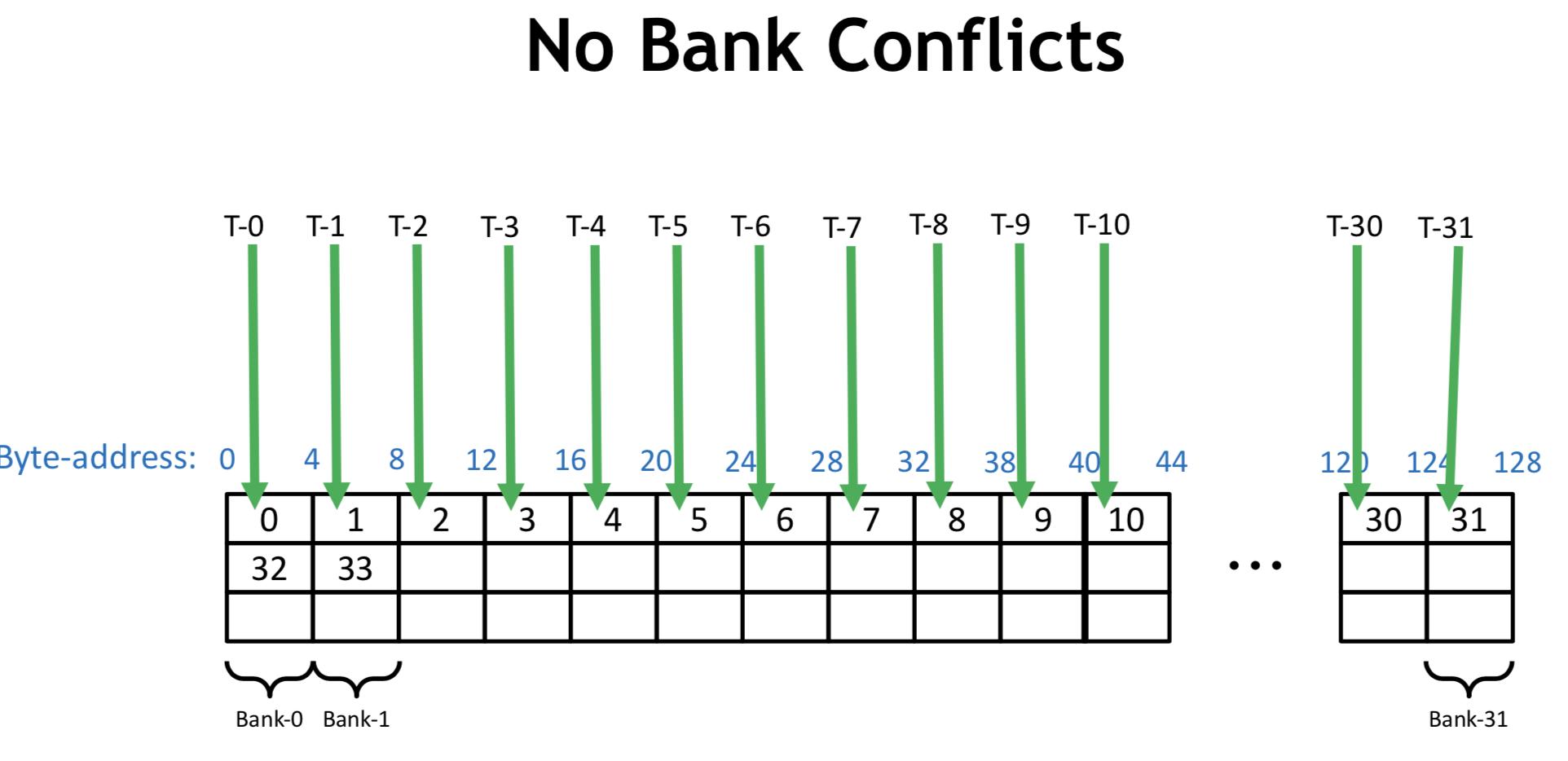 no banck conflicts