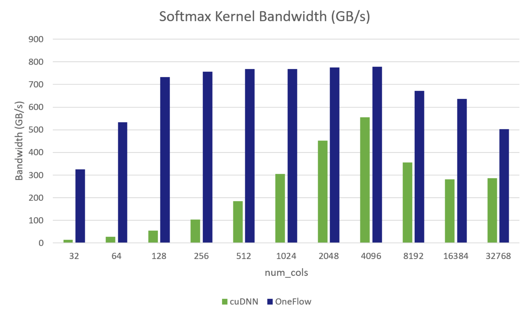 softmax bandwidth