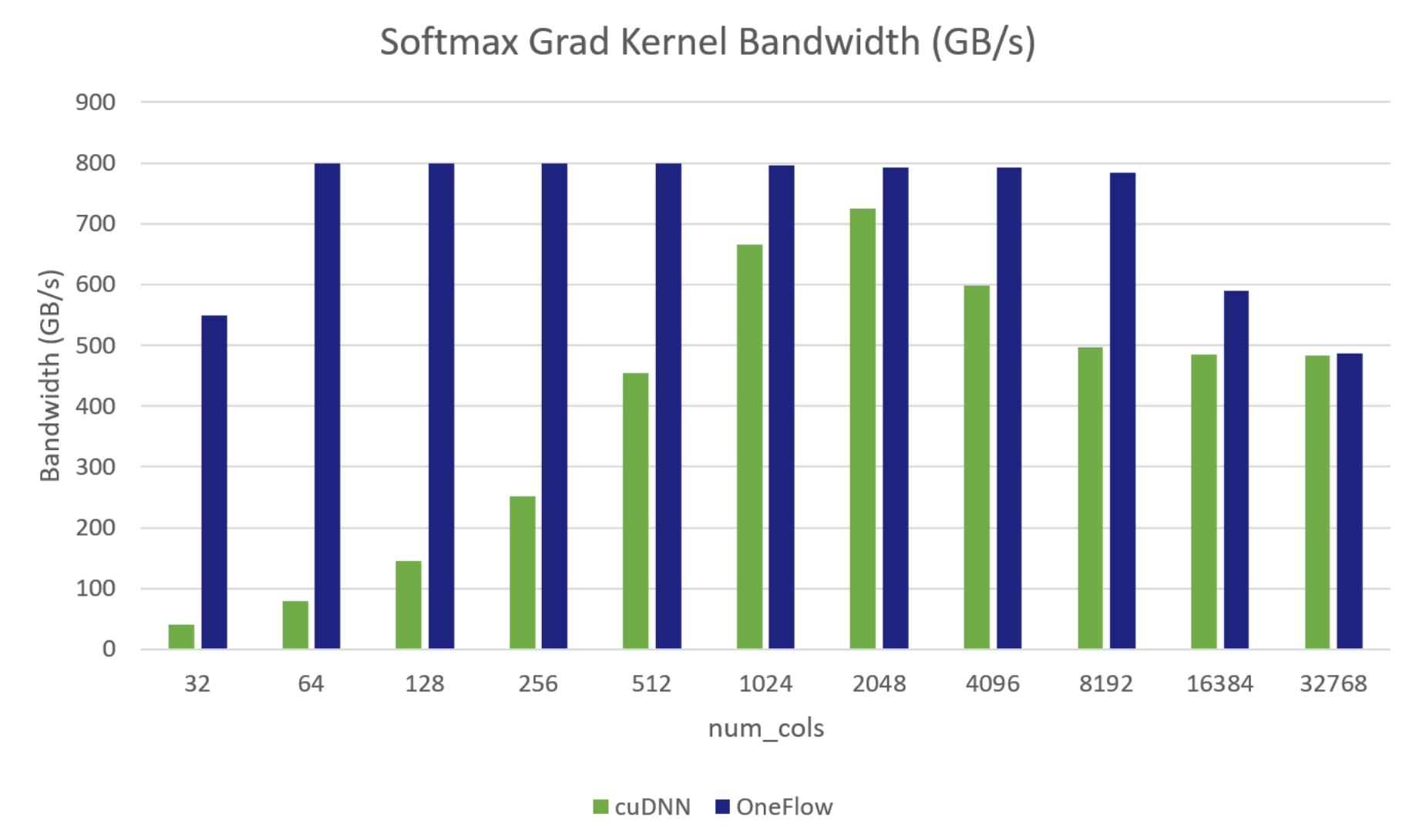 softmax grad bandwidth